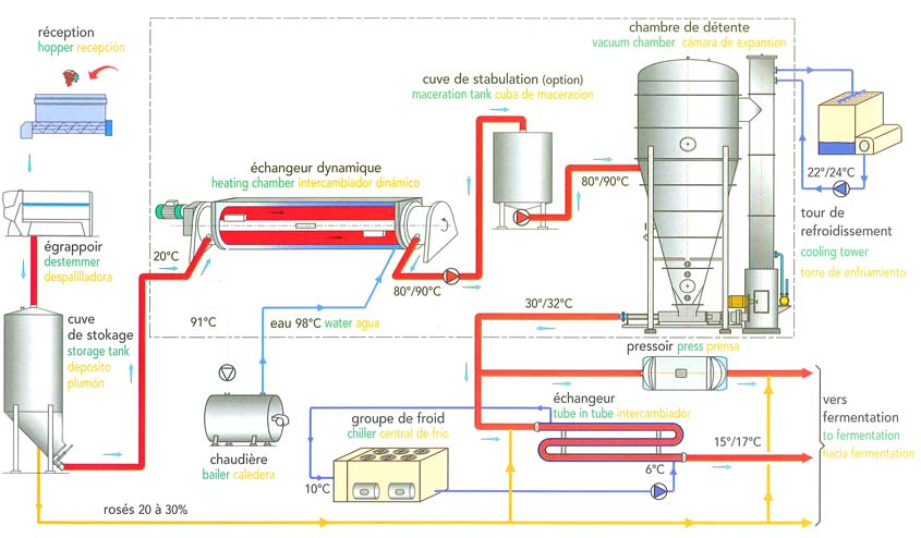 Flash detente thermovinification process operating principle