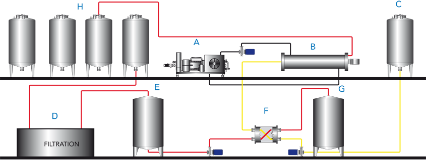 Diagram of tartaric stabilisation process - Flash pasteurisation